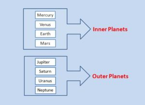 Classification of Planets of Solar System