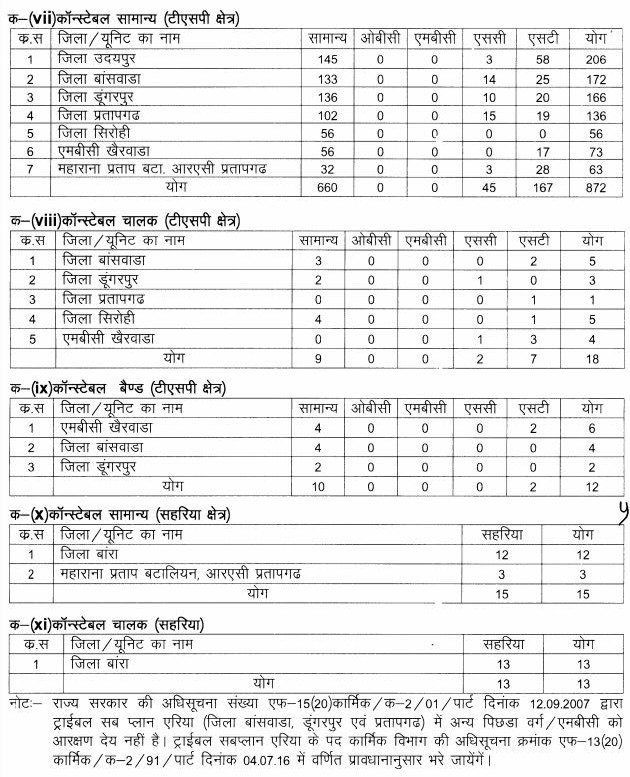 Rajasthan Police Constable Vacancies District wise details of Vacancies