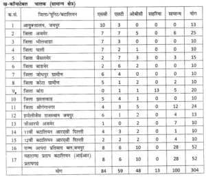 rajasthan Police vacancy details district wise