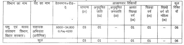 Bihar BPSC AE Recruitment 2019 Notification Form for 1345