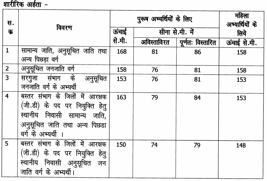 PET test requirement for CG police bharti