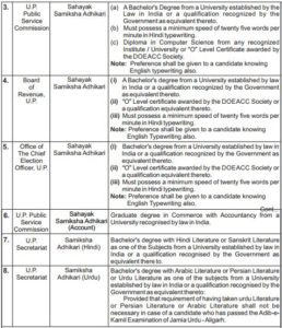 UPPSC recruitment educational qualification 2