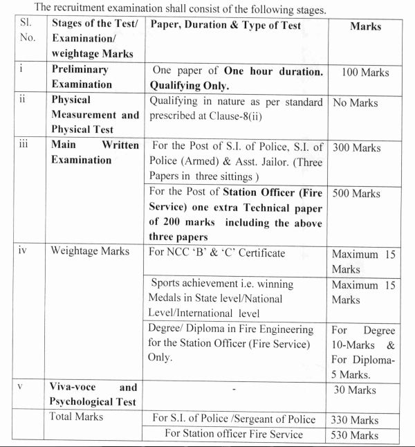 OSSC recruitment 2018 selection process