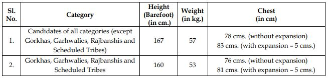WB Police Recruitment 2018 Physical Measurements